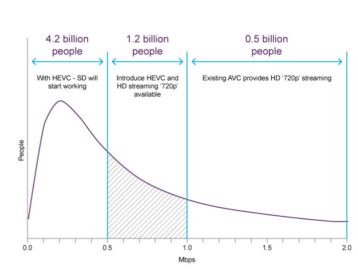 Next_billion_viewers_graph